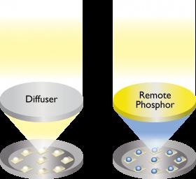 RemotePhosphor